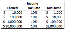 Basic flat tax example