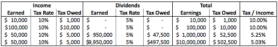 Example using dividend income.